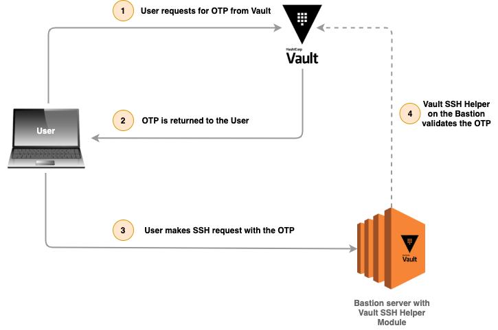 Vault SSH Engine Image